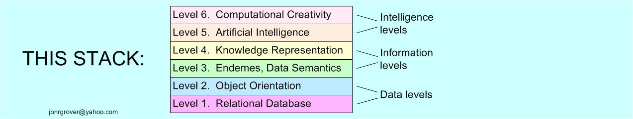 This Stack: 1)database, 2)objects, 3)endemes, 4)ontologies, 5)artificial intelligence, 6) computational creativity